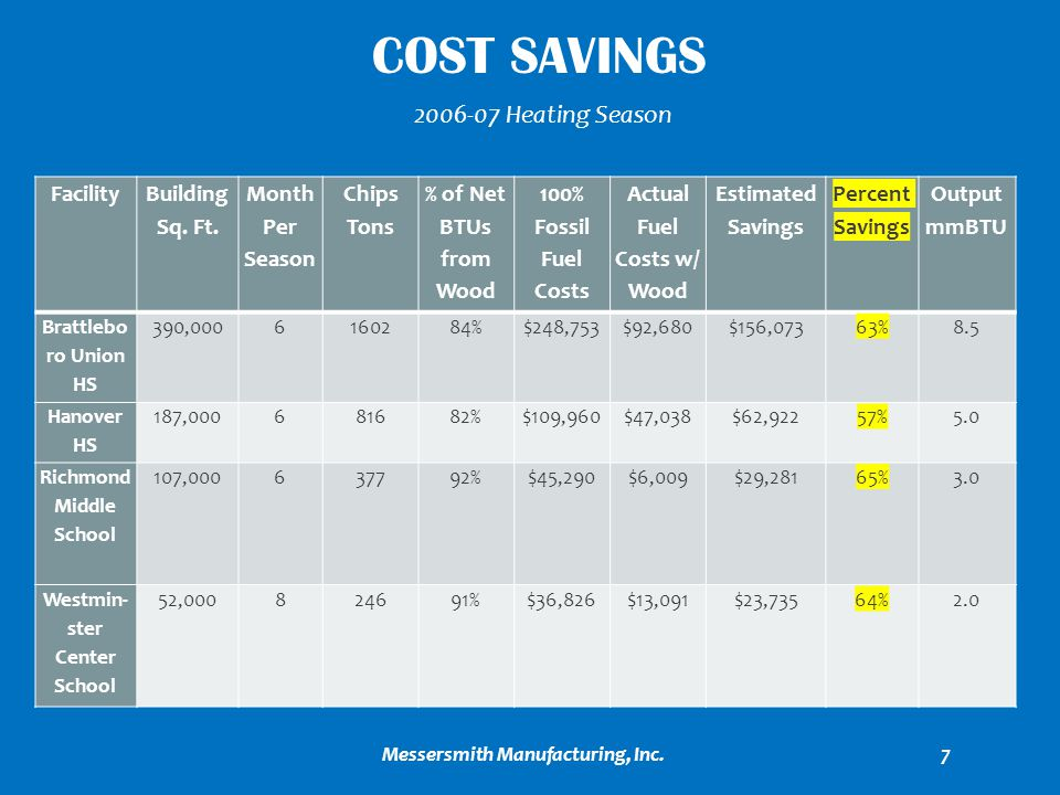Cost Savings Heating Season Facility Building Sq. Ft. MonthPer
