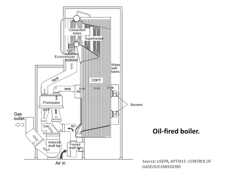 Oil-fired boiler. Source: USEPA, APTI415 : CONTROL OF