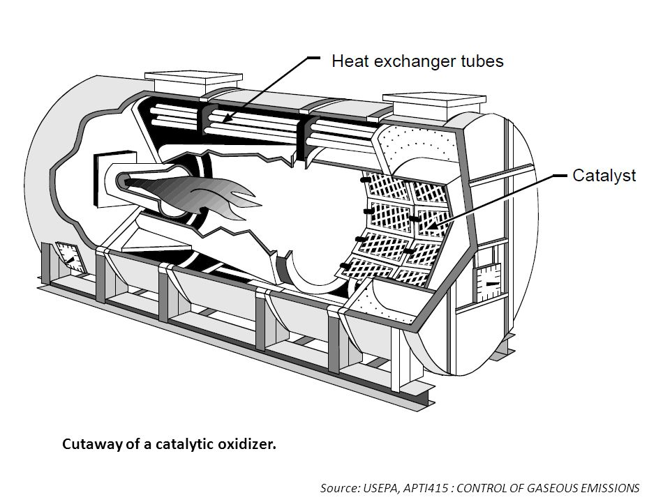 Cutaway of a catalytic oxidizer.