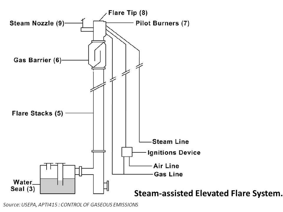 Steam-assisted Elevated Flare System.