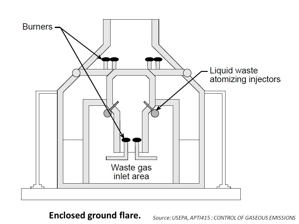 Enclosed ground flare. Source: USEPA, APTI415 : CONTROL OF GASEOUS EMISSIONS