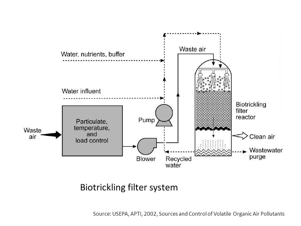 Biotrickling filter system