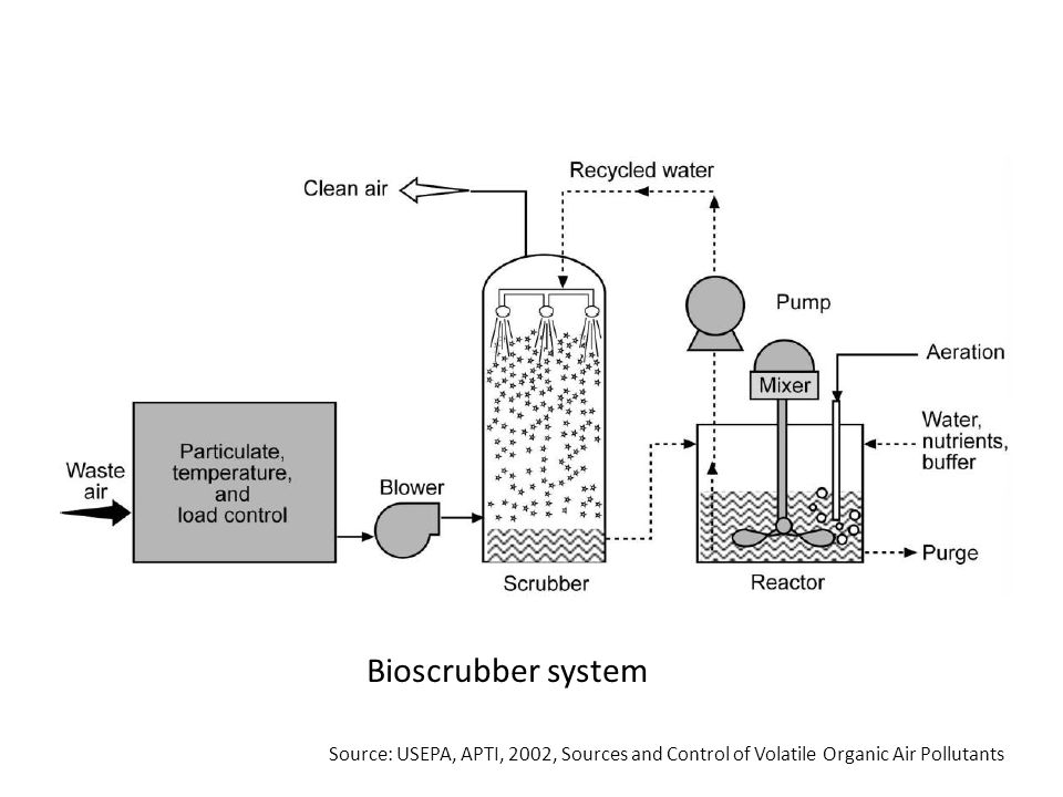 Bioscrubber system Source: USEPA, APTI, 2002, Sources and Control of Volatile Organic Air Pollutants.