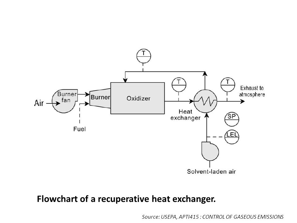 Flowchart of a recuperative heat exchanger.