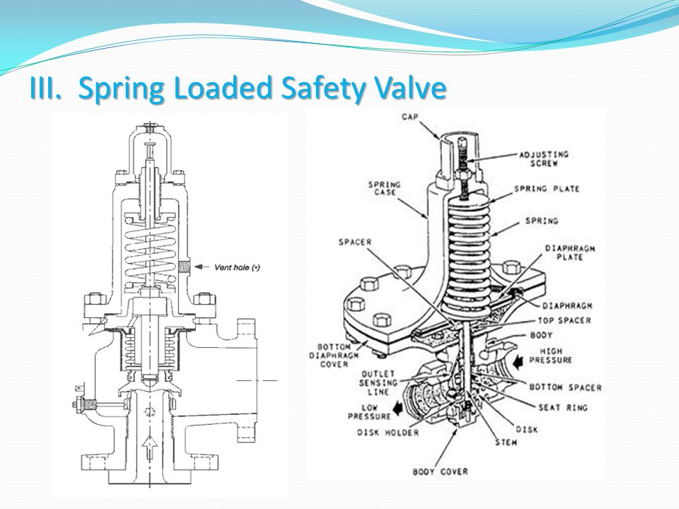 III. Spring Loaded Safety Valve