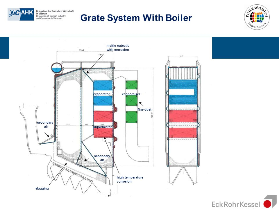 Grate System With Boiler
