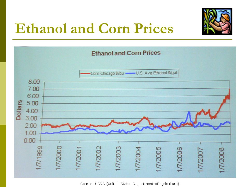 Ethanol and Corn Prices