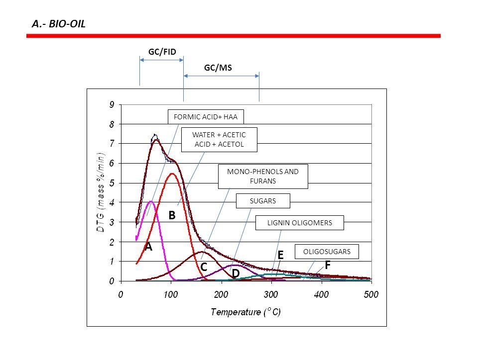 B A E F C D A.- BIO-OIL GC/FID GC/MS FORMIC ACID+ HAA