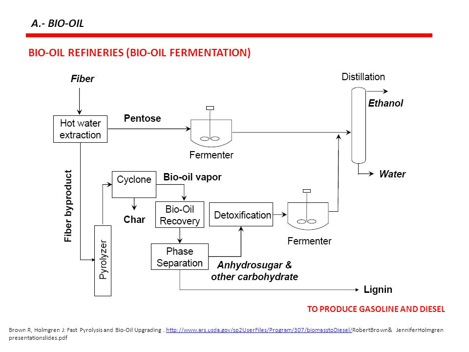 BIO-OIL REFINERIES (BIO-OIL FERMENTATION)