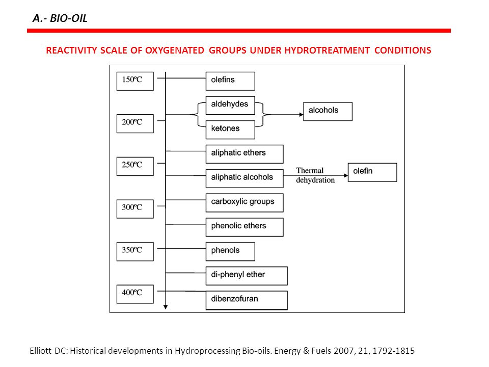 A.- BIO-OIL REACTIVITY SCALE OF OXYGENATED GROUPS UNDER HYDROTREATMENT CONDITIONS.