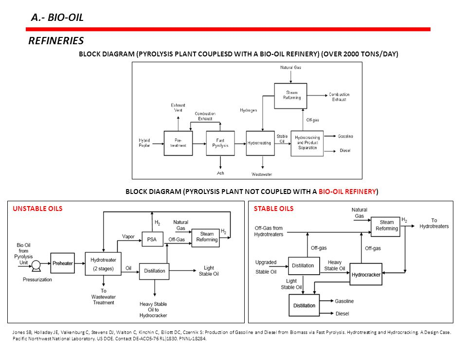 A.- BIO-OIL REFINERIES. BLOCK DIAGRAM (PYROLYSIS PLANT COUPLESD WITH A BIO-OIL REFINERY) (OVER 2000 TONS/DAY)