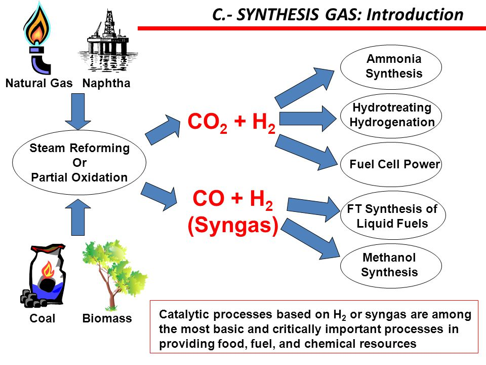 FT Synthesis of Liquid Fuels