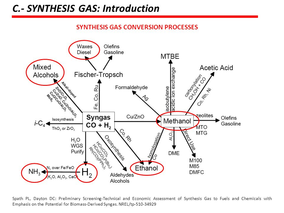 C.- SYNTHESIS GAS: Introduction