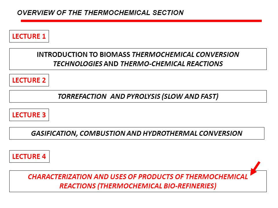 TORREFACTION AND PYROLYSIS (SLOW AND FAST)