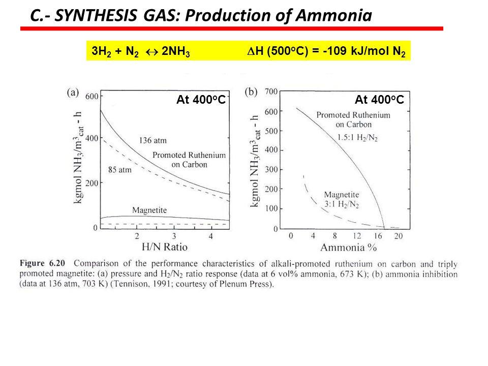 3H2 + N2  2NH3 H (500oC) = -109 kJ/mol N2
