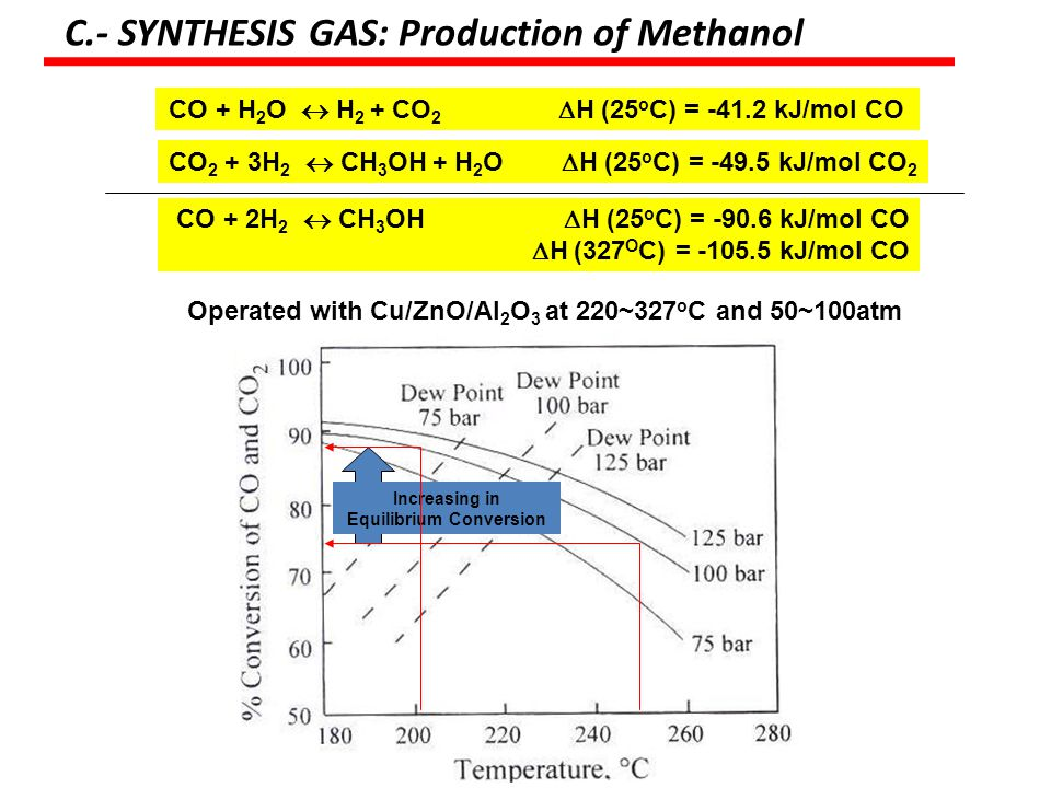 C.- SYNTHESIS GAS: Production of Methanol