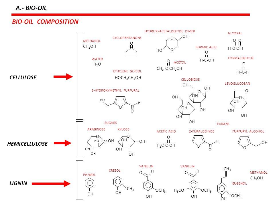 A.- BIO-OIL BIO-OIL COMPOSITION CELLULOSE HEMICELLULOSE LIGNIN H-C-C-H