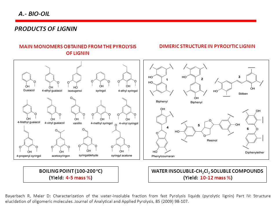 A.- BIO-OIL PRODUCTS OF LIGNIN
