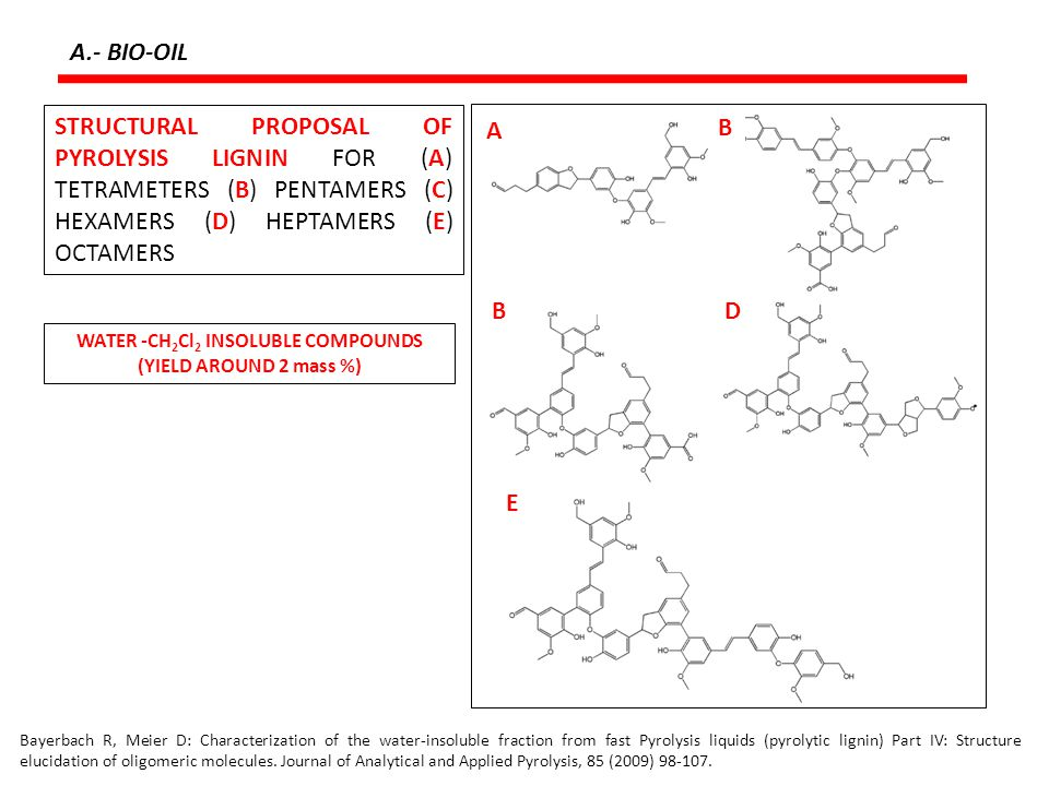 WATER -CH2Cl2 INSOLUBLE COMPOUNDS (YIELD AROUND 2 mass %)