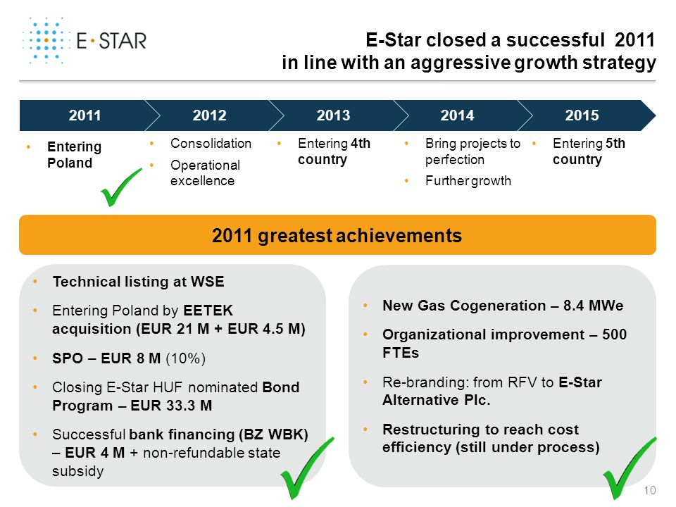 Agenda Introduction of the Company. Achievements of 2011.