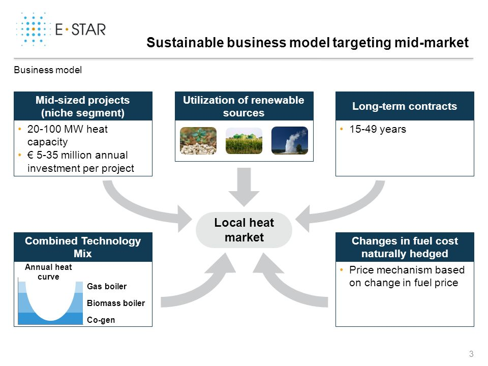 E-Star's technology free knowledge-based alternative energy business creates a keystone role for the company