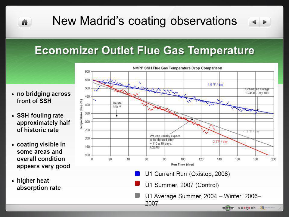 Economizer Outlet Flue Gas Temperature
