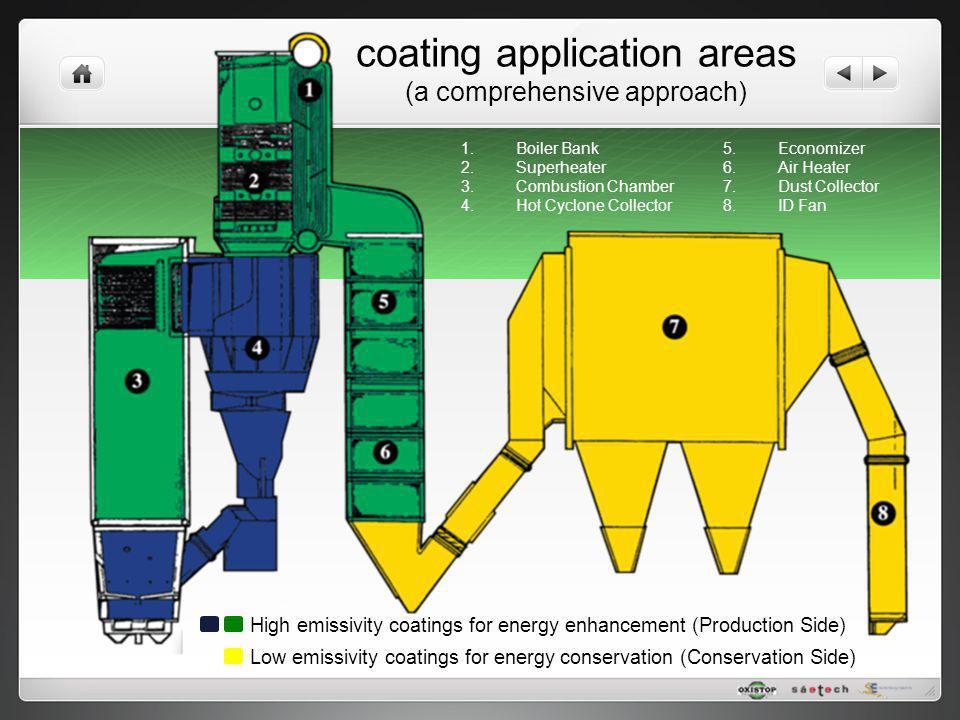 coating application areas