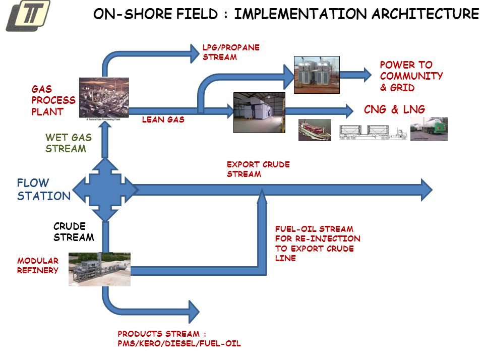 ON-SHORE FIELD : IMPLEMENTATION ARCHITECTURE