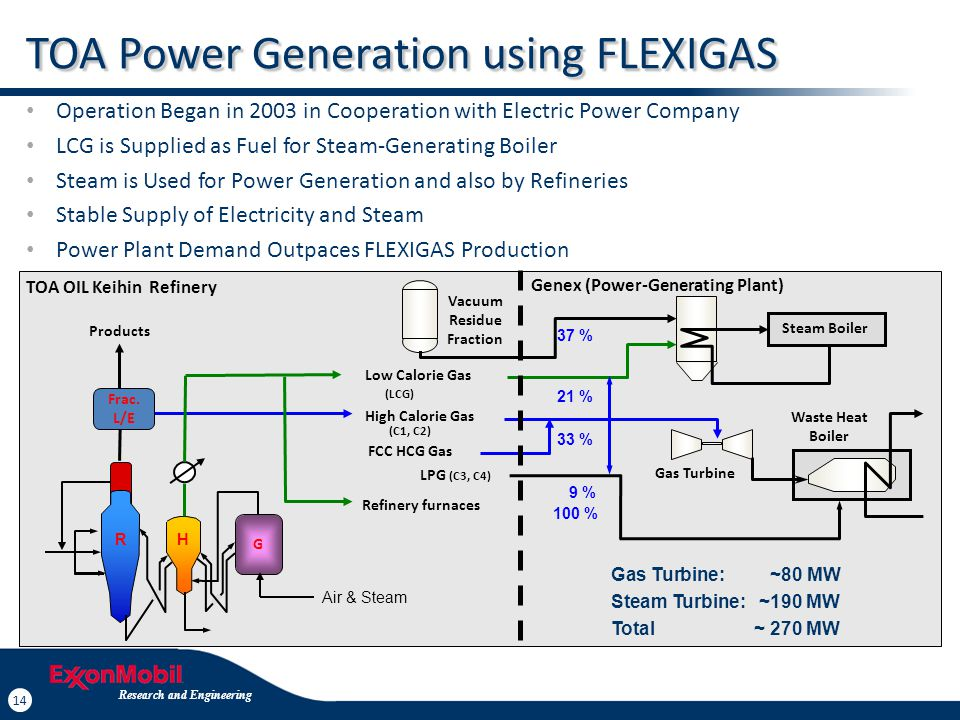 FLEXIGAS for Power Generation Using Combined Cycle