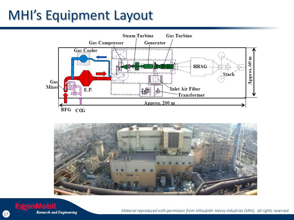 Capex for Power Generation Using Steam or Combined Cycle