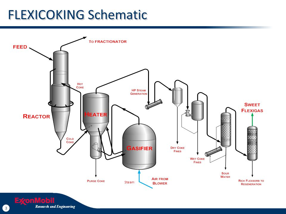 FLEXICOKING Products Same Liquid Yields as Delayed Coking