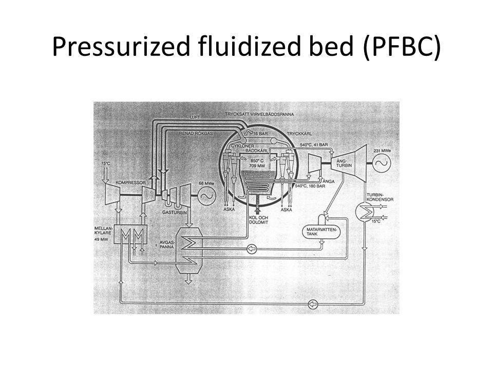 Pressurized fluidized bed (PFBC)