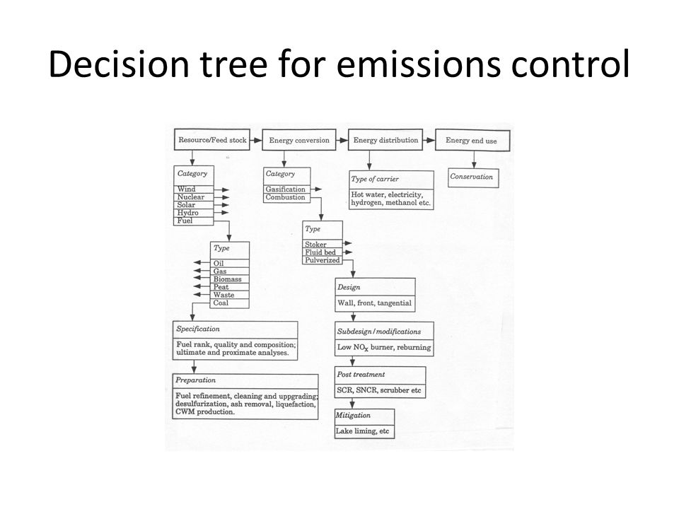 Decision tree for emissions control