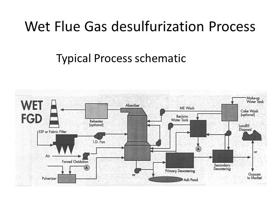 Wet Flue Gas desulfurization Process