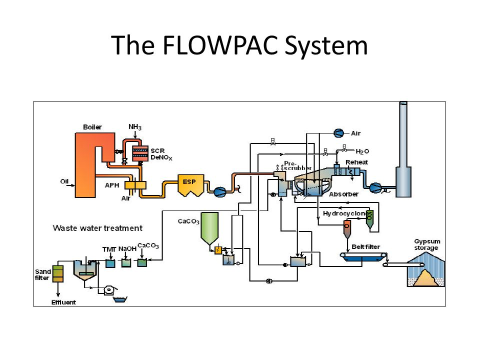 The FLOWPAC System