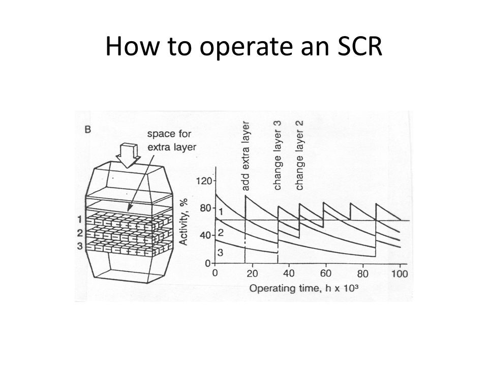 How to operate an SCR