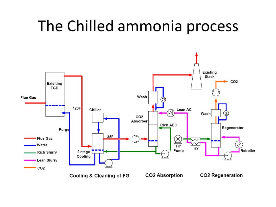 The Chilled ammonia process