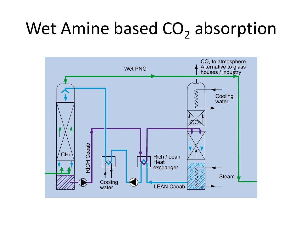 Wet Amine based CO2 absorption