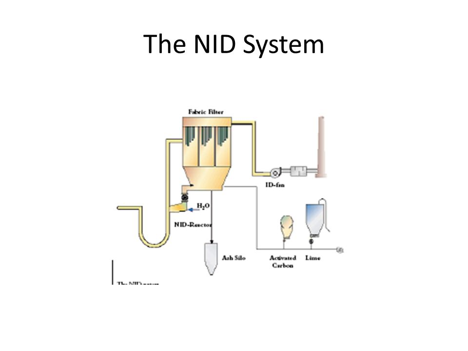 The NID System