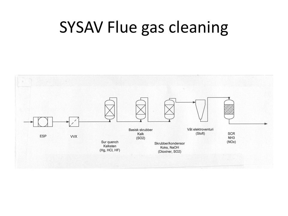 SYSAV Flue gas cleaning