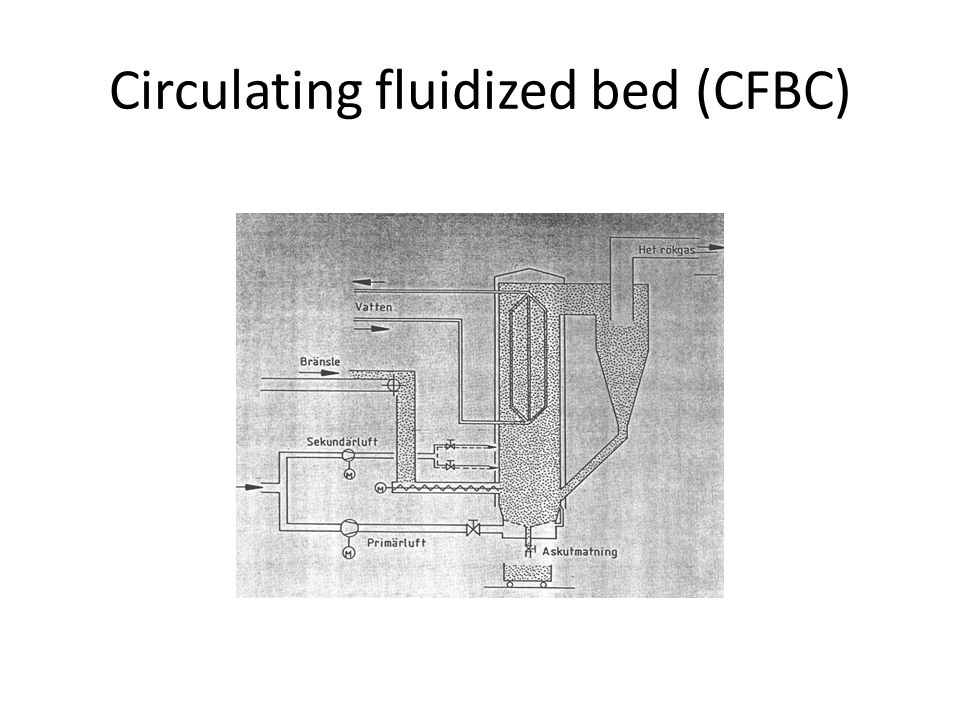 Circulating fluidized bed (CFBC)