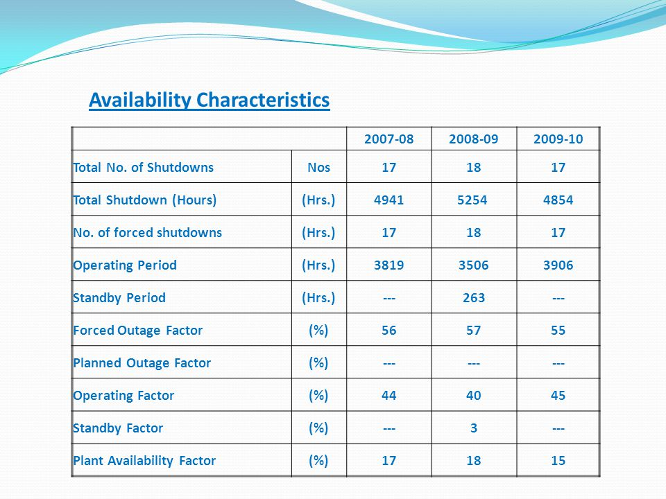 Availability Characteristics