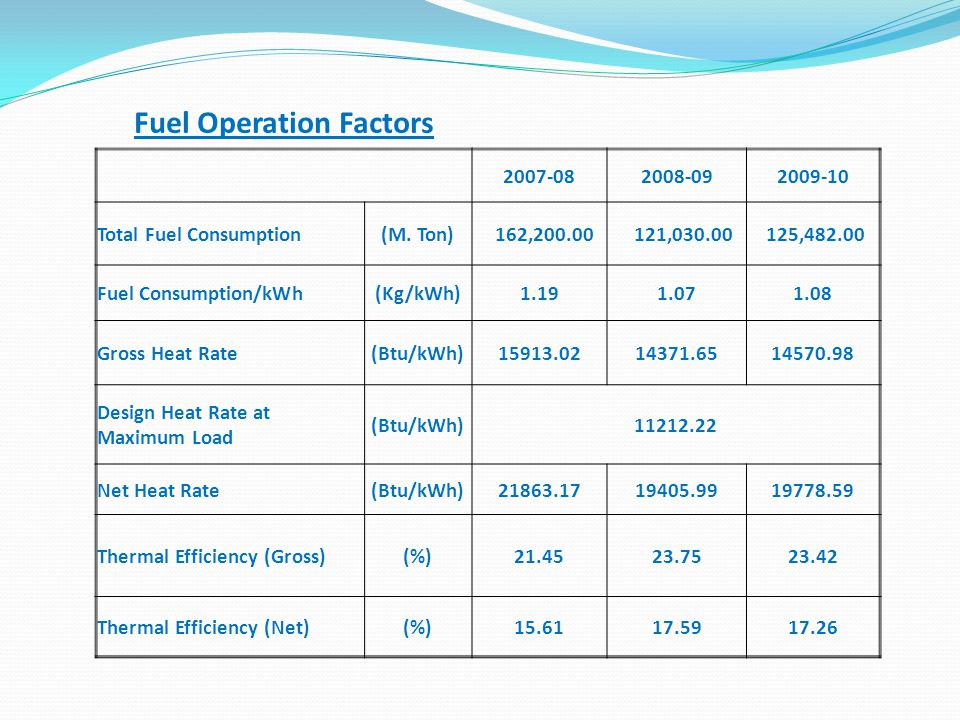Fuel Operation Factors