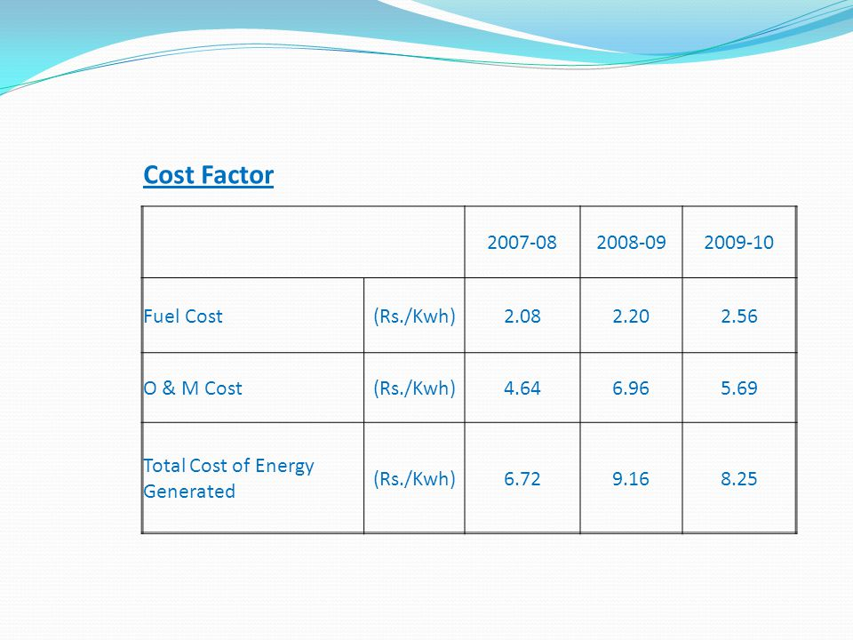 Cost Factor 2007-08 2008-09 2009-10 Fuel Cost (Rs./Kwh) 2.08 2.20 2.56