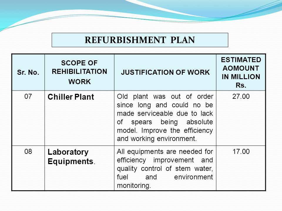 SCOPE OF REHIBILITATION ESTIMATED AOMOUNT IN MILLION Rs.