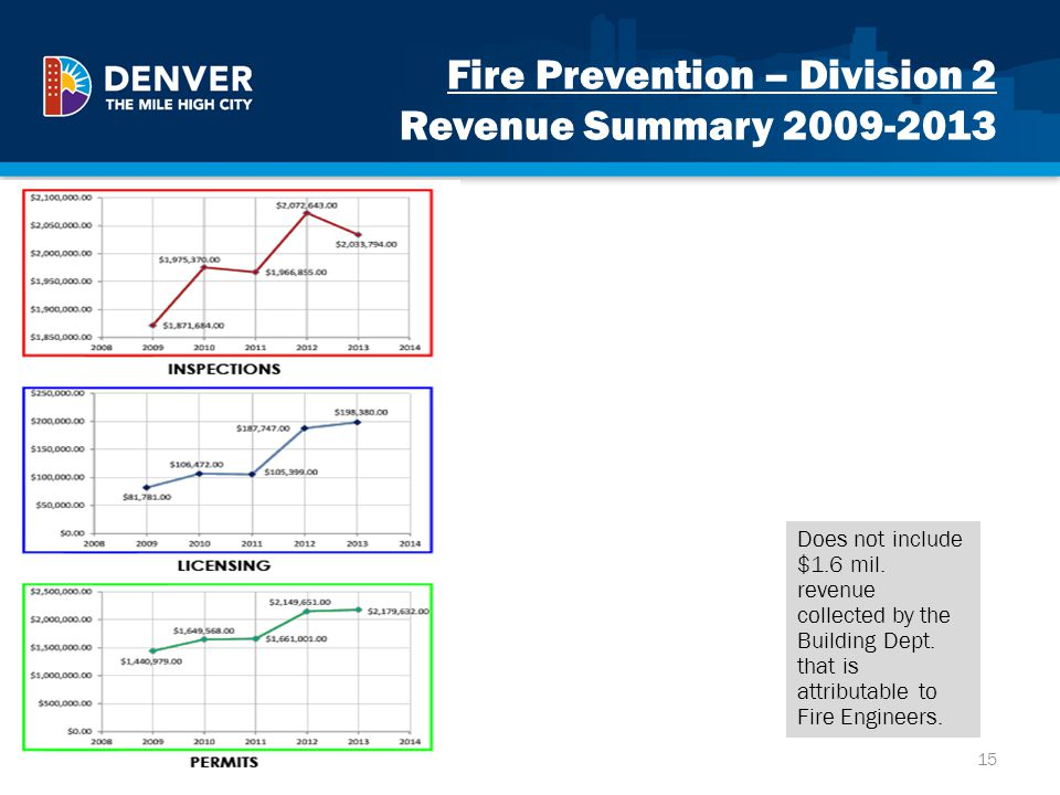 Fire Prevention – Division 2 Revenue Summary 2009-2013