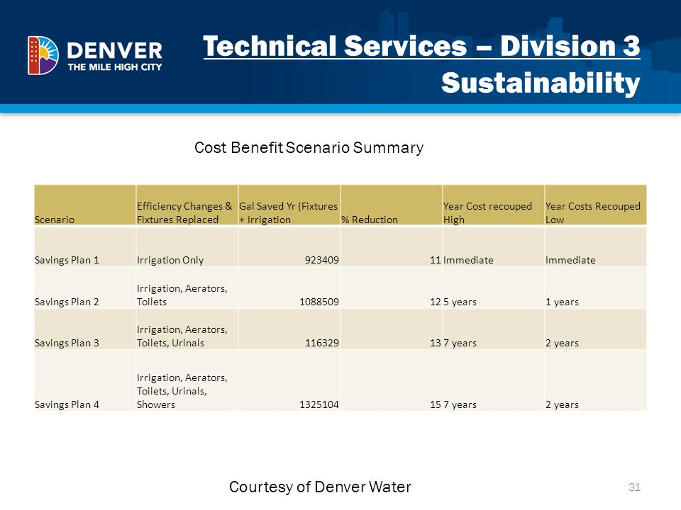 Technical Services – Division 3 Sustainability