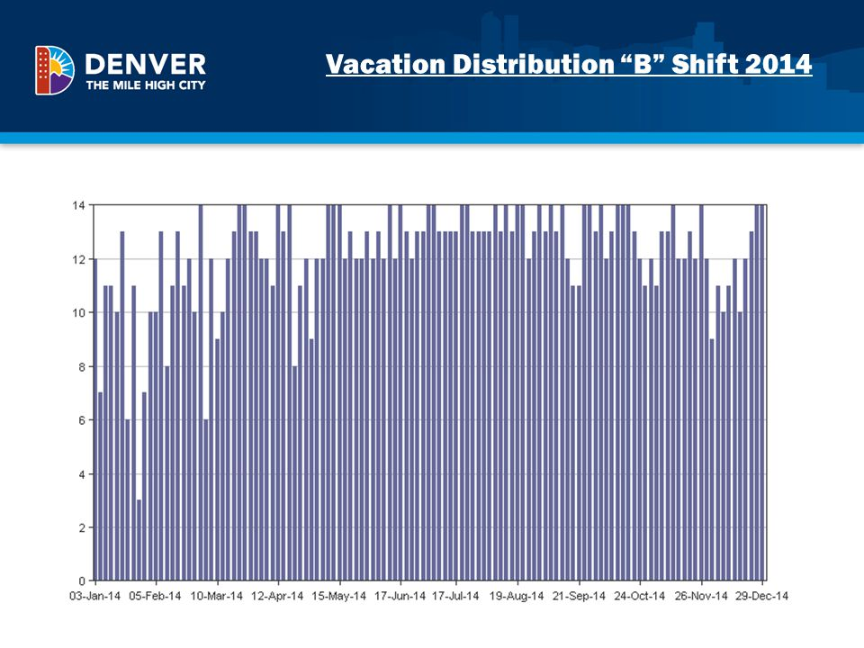 Vacation Distribution B Shift 2014