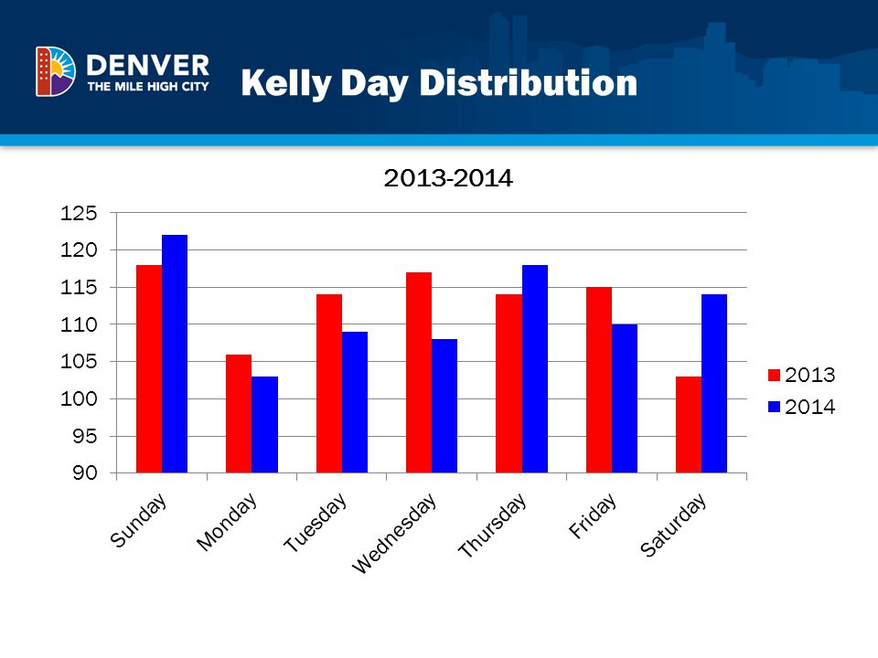 Kelly Day Distribution
