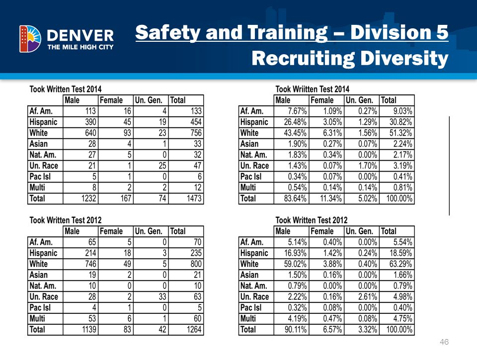 Safety and Training – Division 5 Recruiting Diversity